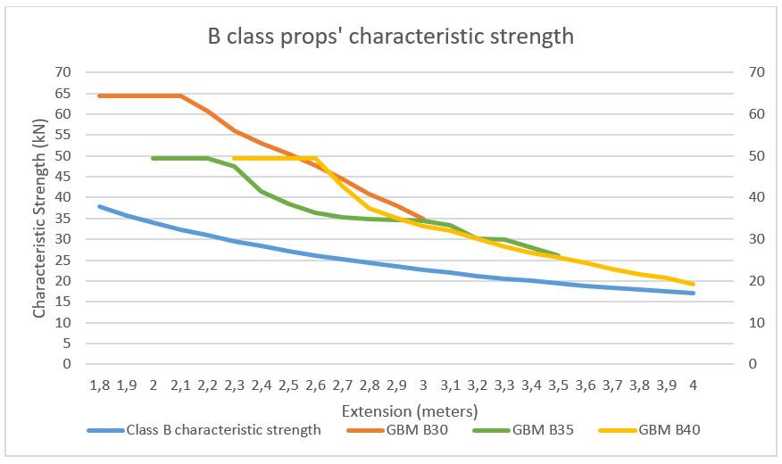 Resistenze puntelli classe B