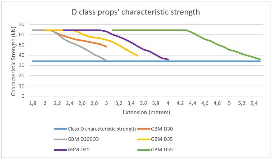 Resistenze puntelli classe D
