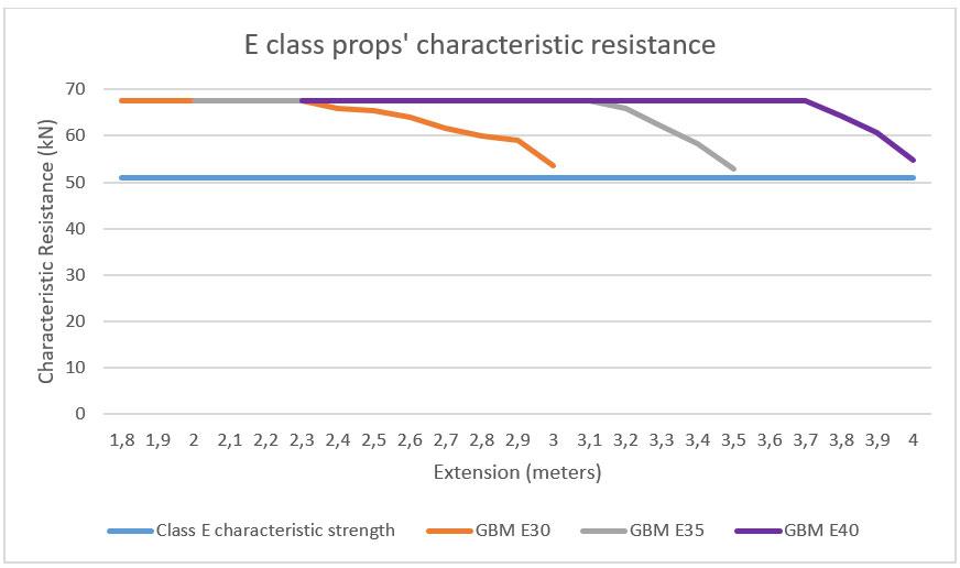 Resistenze puntelli classe E